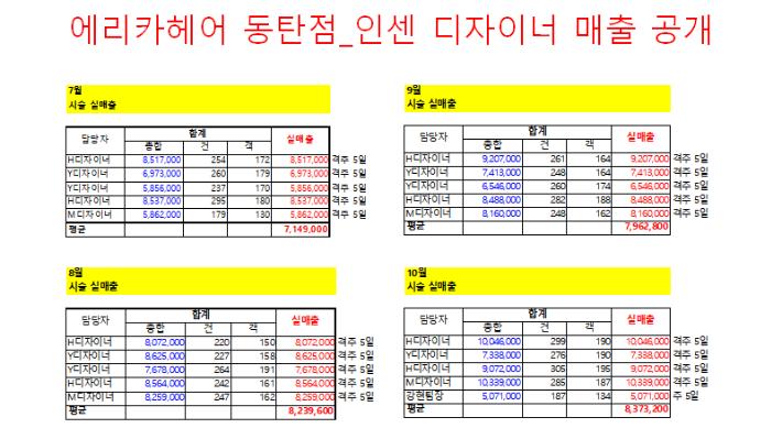 20191101 인센 매출 공개.png